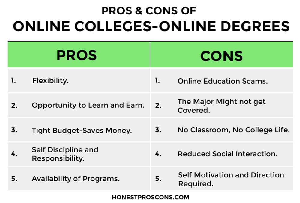 Pros and Cons of Online Colleges