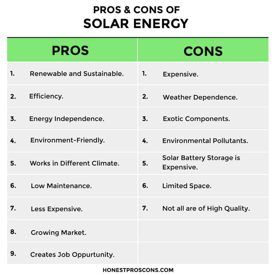 PROS CONS of Solar Energy
