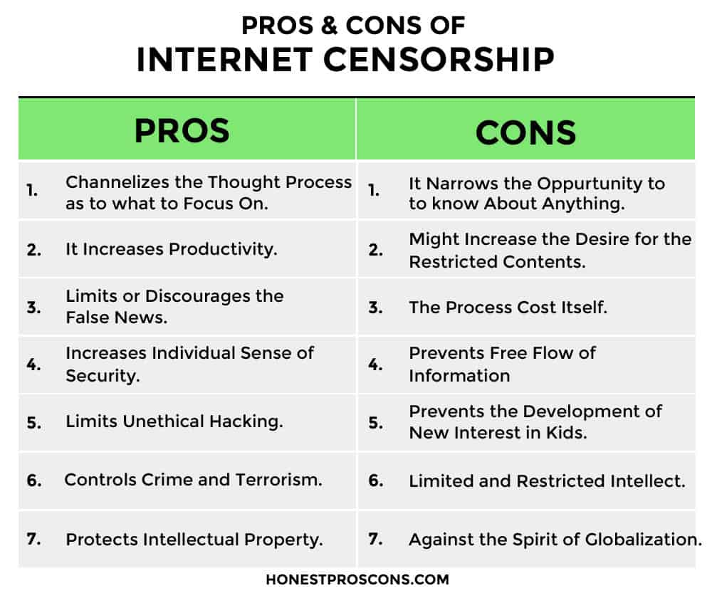 PROS & CONS of Internet Censorship