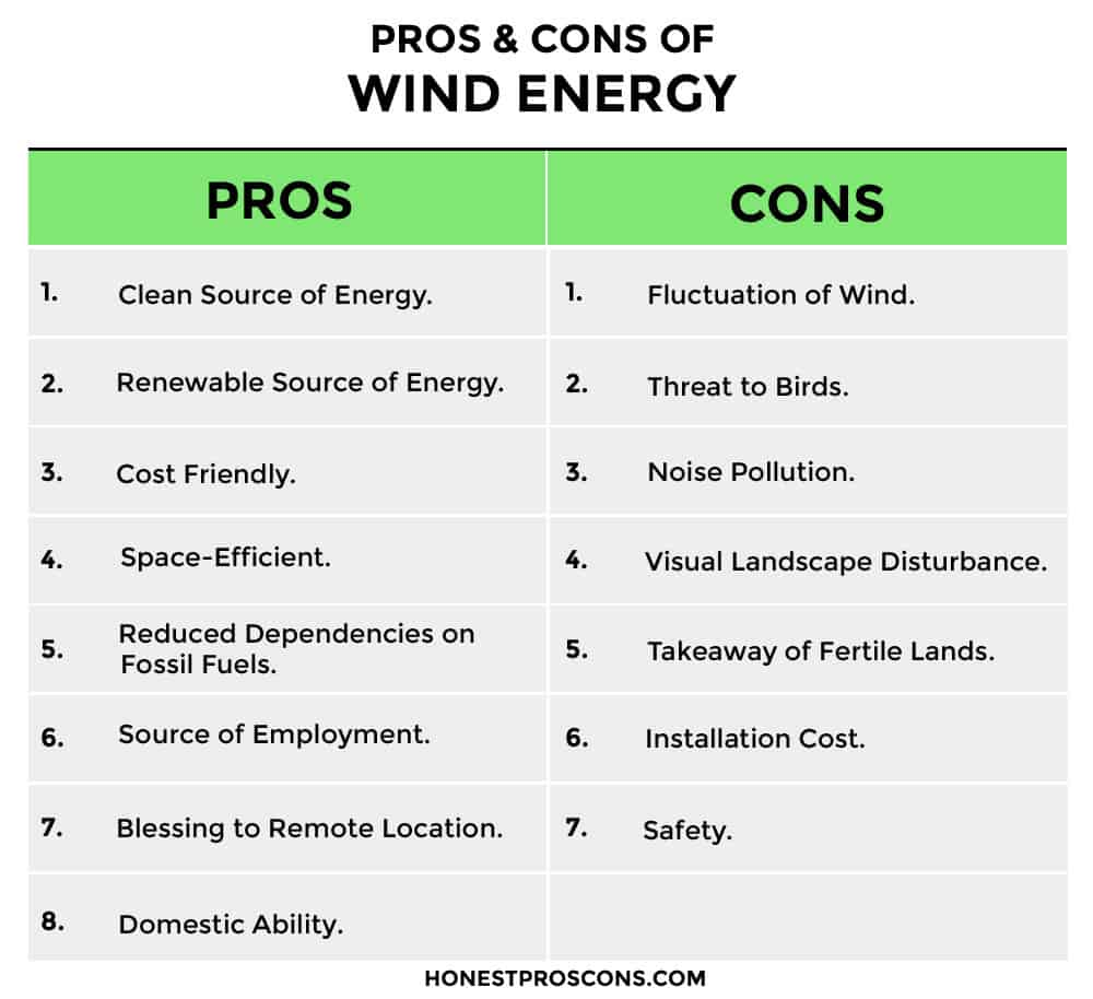 PROS CONS of Wind Energy