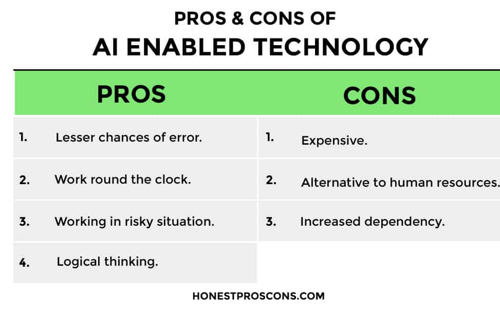 Pros and Cons of AI Enabled Technology