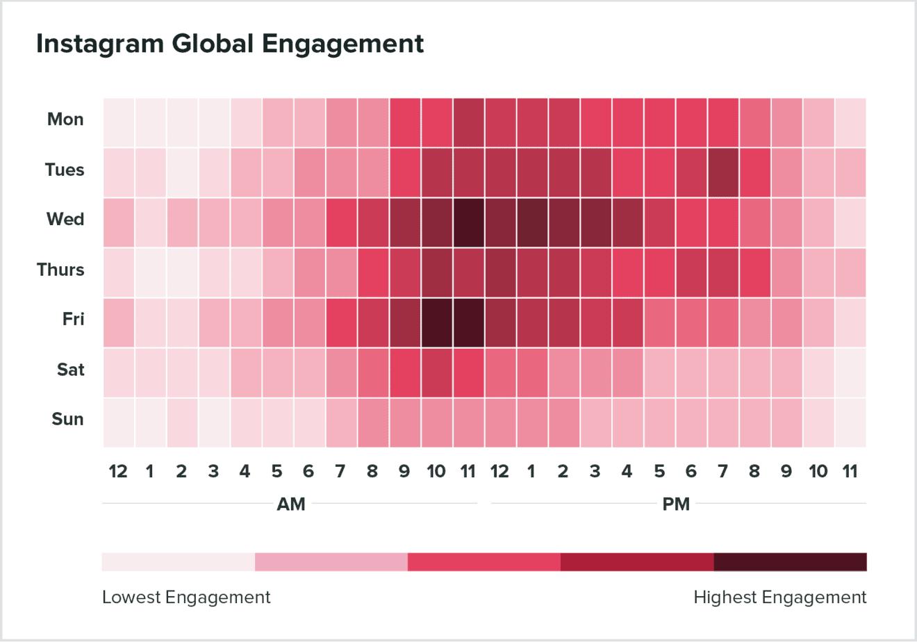 Instagram Engagement Time